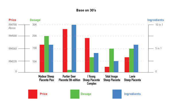 Chart comparison between price, function & usage of dosage
